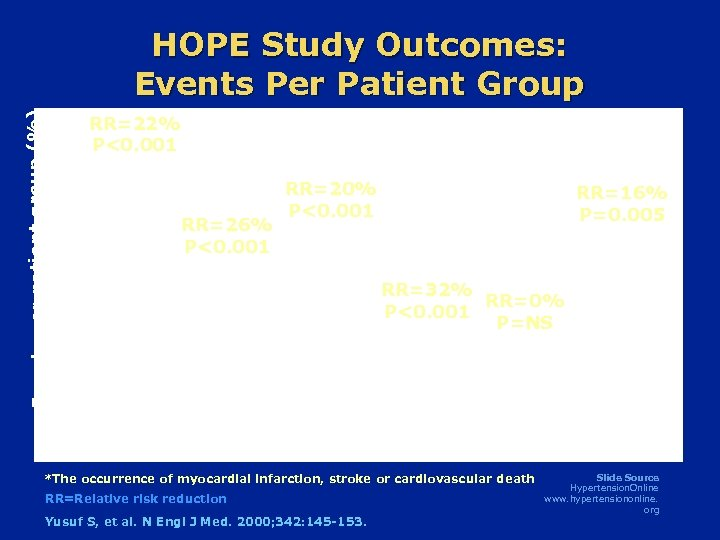 Events per patient group (%) HOPE Study Outcomes: Events Per Patient Group RR=22% P<0.