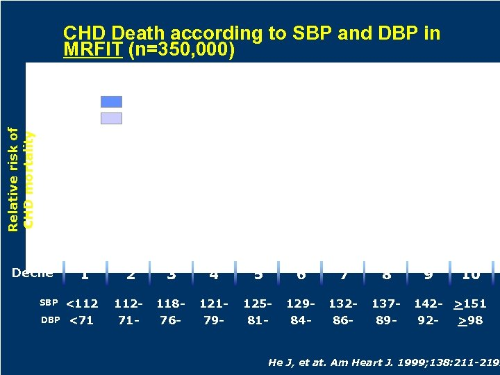 CHD Death according to SBP and DBP in MRFIT (n=350, 000) Systolic blood pressure