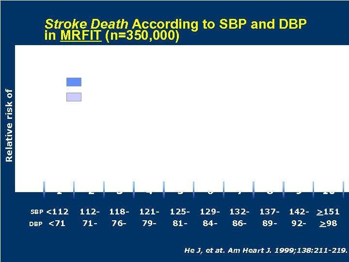 Stroke Death According to SBP and DBP in MRFIT (n=350, 000) Relative risk of
