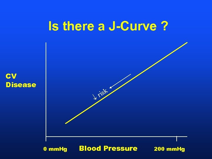 Is there a J-Curve ? CV Disease k ris 0 mm. Hg Blood Pressure