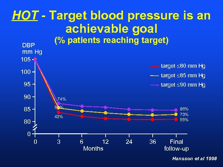 HOT - Target blood pressure is an achievable goal DBP mm Hg 105 (%