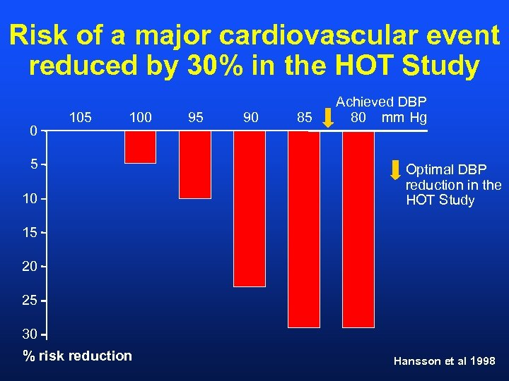 Risk of a major cardiovascular event reduced by 30% in the HOT Study 0
