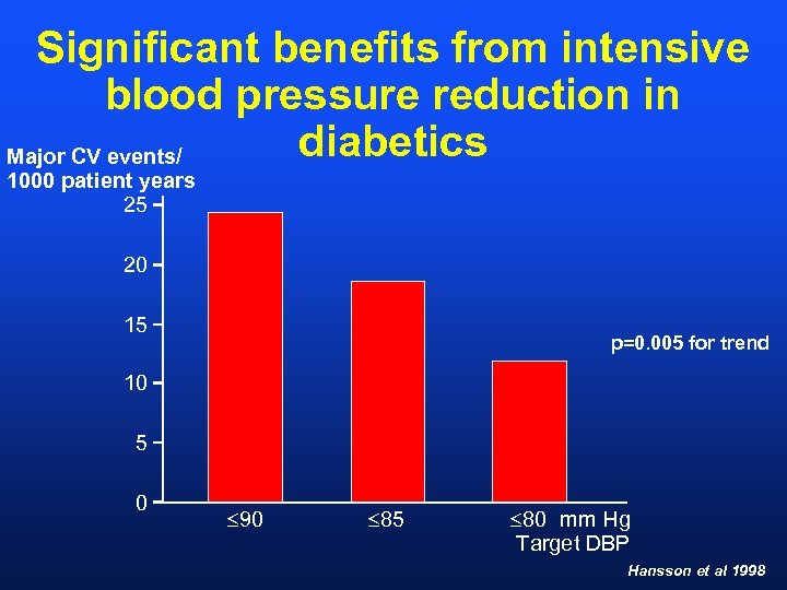 Significant benefits from intensive blood pressure reduction in diabetics Major CV events/ 1000 patient