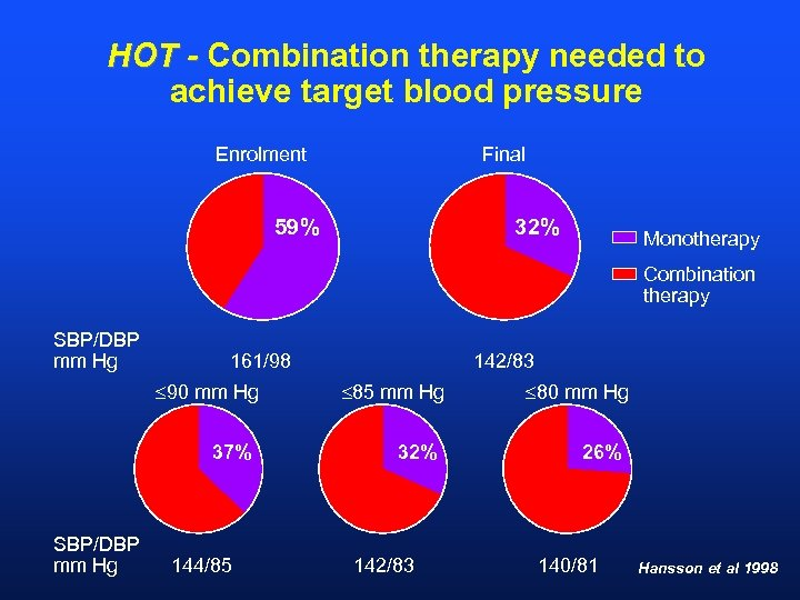 HOT - Combination therapy needed to achieve target blood pressure Enrolment Final 59% 32%