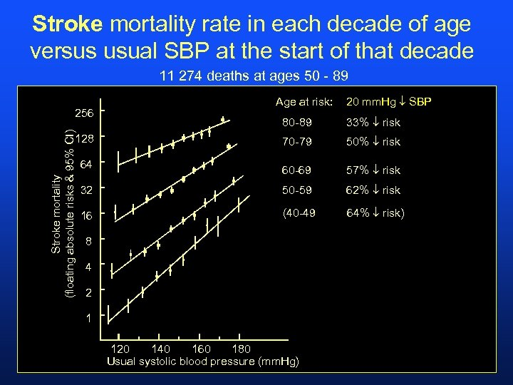 Stroke mortality rate in each decade of age versus usual SBP at the start