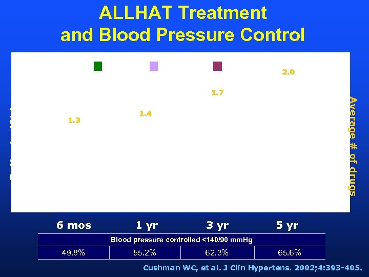 ALLHAT Treatment and Blood Pressure Control 1 Drug 3 Drugs 2. 0 Patients (%)