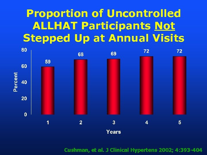 Proportion of Uncontrolled ALLHAT Participants Not Stepped Up at Annual Visits Cushman, et al.