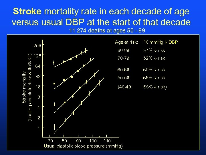 Stroke mortality rate in each decade of age versus usual DBP at the start