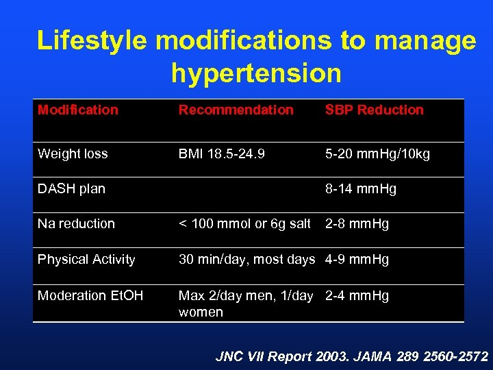 Lifestyle modifications to manage hypertension Modification Recommendation SBP Reduction Weight loss BMI 18. 5