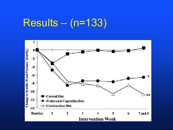 Results – (n=133)