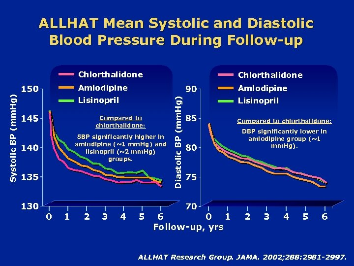 ALLHAT Mean Systolic and Diastolic Blood Pressure During Follow-up Amlodipine Lisinopril Compared to chlorthalidone: