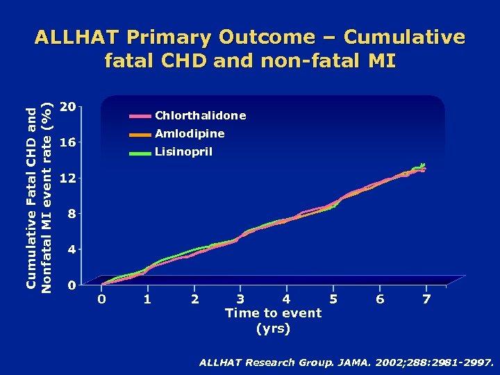 Cumulative Fatal CHD and Nonfatal MI event rate (%) ALLHAT Primary Outcome – Cumulative