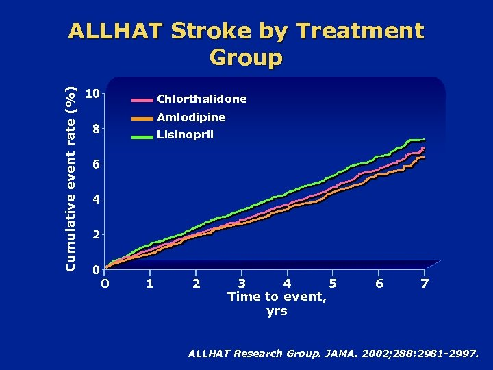 Cumulative event rate (%) ALLHAT Stroke by Treatment Group Chlorthalidone Amlodipine Lisinopril 0 1