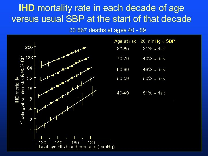 IHD mortality rate in each decade of age versus usual SBP at the start