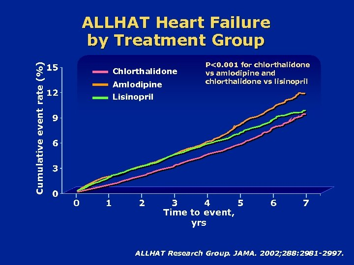 Cumulative event rate (%) ALLHAT Heart Failure by Treatment Group Chlorthalidone Amlodipine P<0. 001