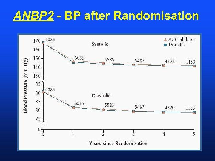 ANBP 2 - BP after Randomisation