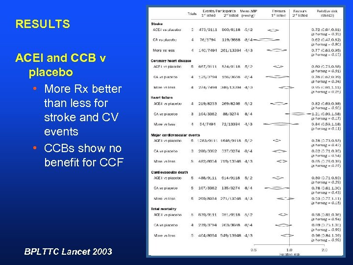 RESULTS ACEI and CCB v placebo • More Rx better than less for stroke