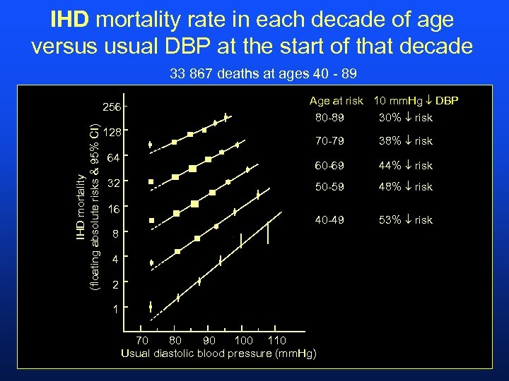 IHD mortality rate in each decade of age versus usual DBP at the start