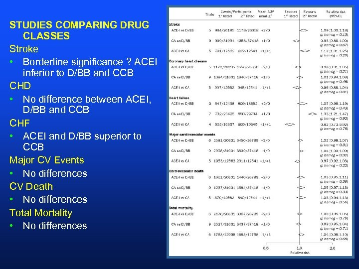 STUDIES COMPARING DRUG CLASSES Stroke • Borderline significance ? ACEI inferior to D/BB and