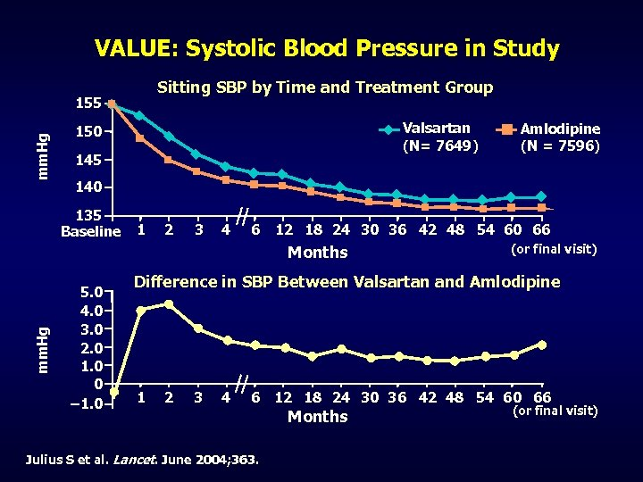 VALUE: Systolic Blood Pressure in Study Sitting SBP by Time and Treatment Group mm.