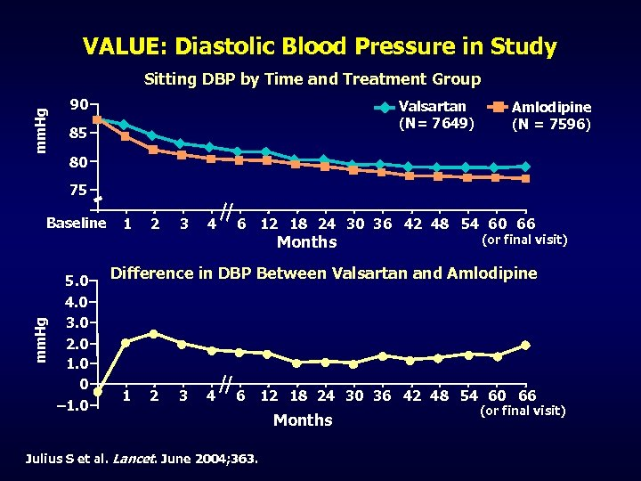 VALUE: Diastolic Blood Pressure in Study mm. Hg Sitting DBP by Time and Treatment
