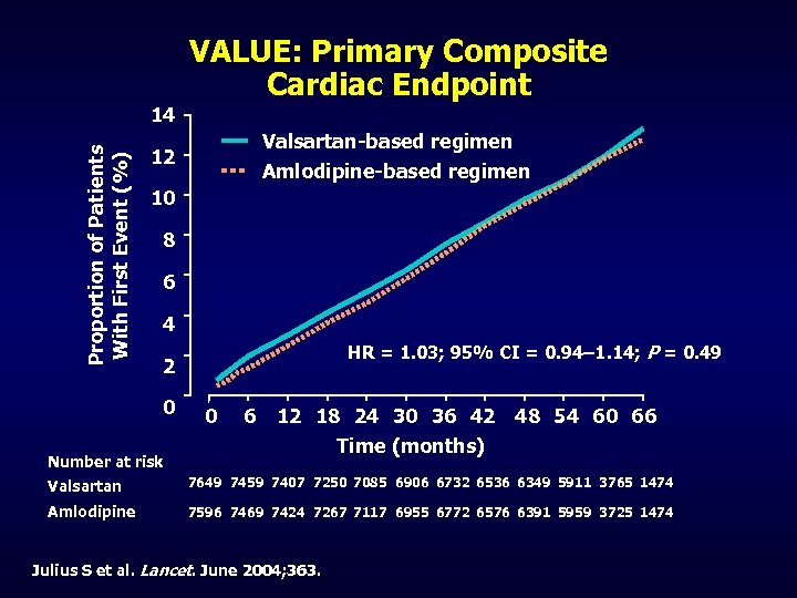 Proportion of Patients With First Event (%) 14 VALUE: Primary Composite Cardiac Endpoint Valsartan-based