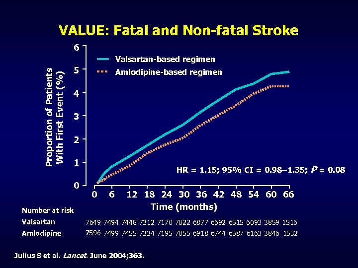 VALUE: Fatal and Non-fatal Stroke 6 Proportion of Patients With First Event (%) Valsartan-based