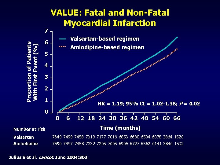 Proportion of Patients With First Event (%) 7 VALUE: Fatal and Non-Fatal Myocardial Infarction