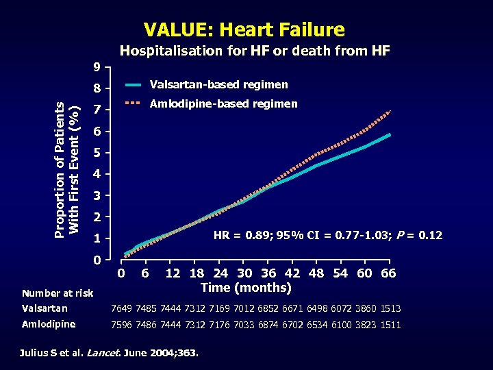 VALUE: Heart Failure Hospitalisation for HF or death from HF 9 Proportion of Patients