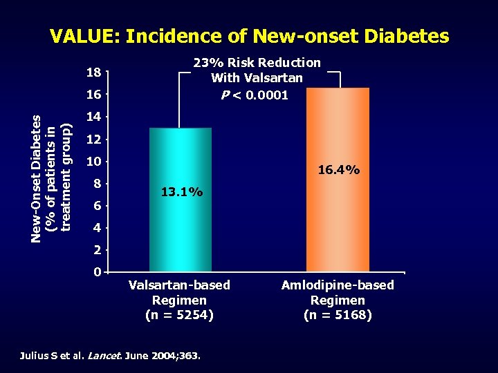 VALUE: Incidence of New-onset Diabetes 18 New-Onset Diabetes (% of patients in treatment group)