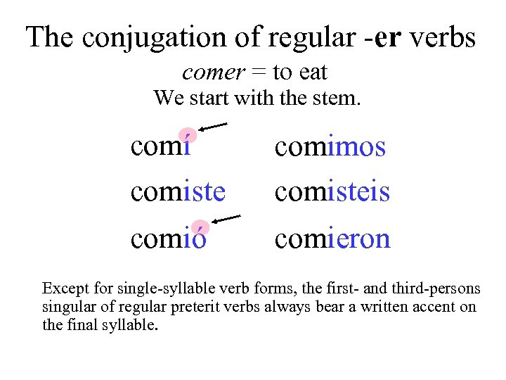 The conjugation of regular -er verbs comer = to eat We start with the