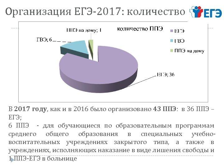 Организация ЕГЭ-2017: количество ППЭ В 2017 году, как и в 2016 было организовано 43