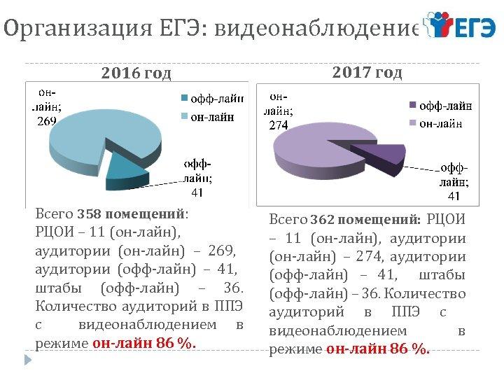 Организация ЕГЭ: видеонаблюдение 2016 год 2017 год Всего 358 помещений: РЦОИ – 11 (он-лайн),