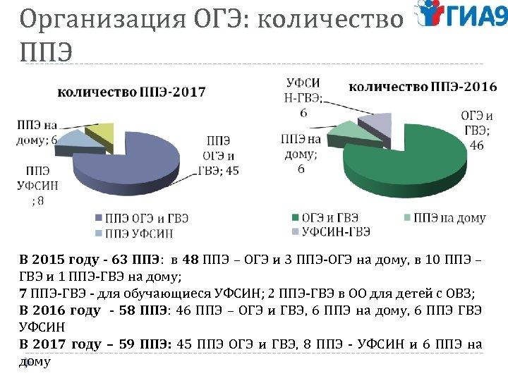 Организация ОГЭ: количество ППЭ В 2015 году - 63 ППЭ: в 48 ППЭ –