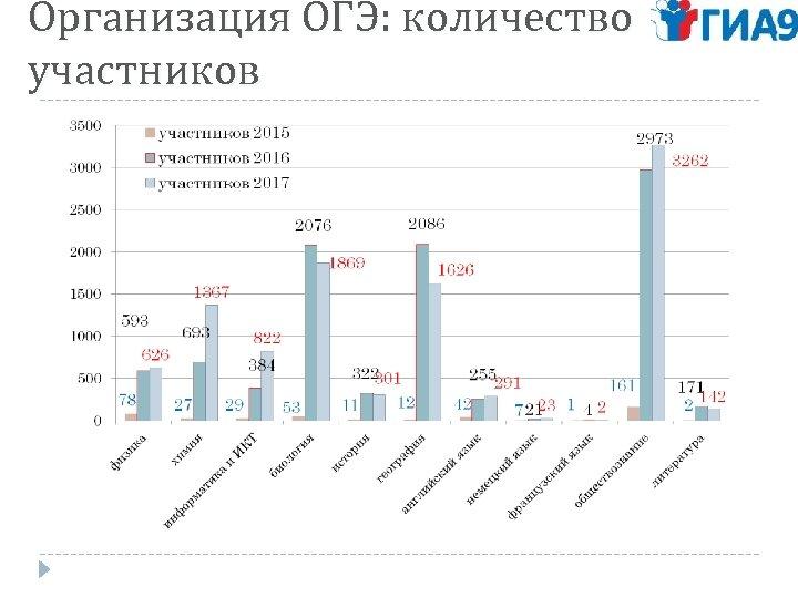 Организация ОГЭ: количество участников