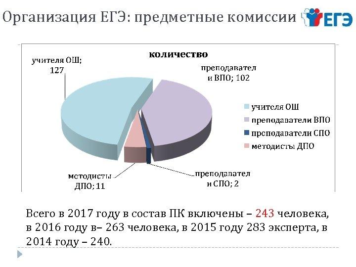 Организация ЕГЭ: предметные комиссии Всего в 2017 году в состав ПК включены – 243