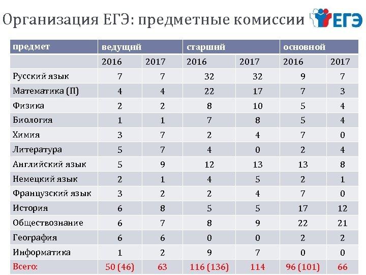 Организация ЕГЭ: предметные комиссии предмет ведущий старший 2016 2017 Русский язык 7 7 32