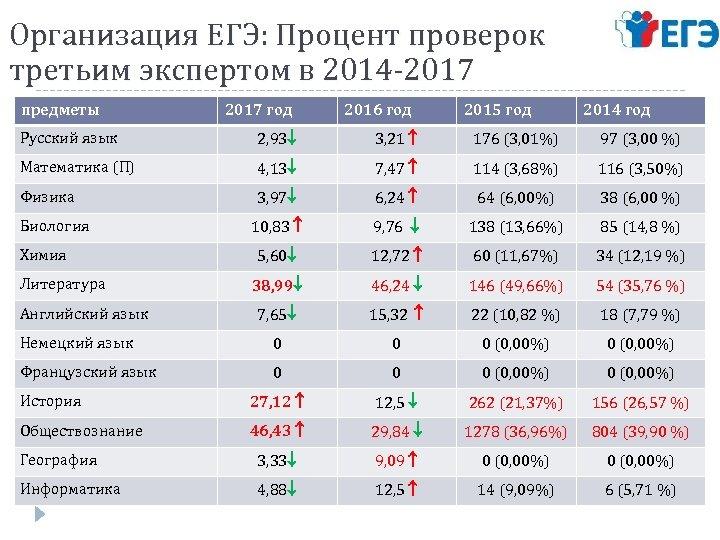 Организация ЕГЭ: Процент проверок третьим экспертом в 2014 -2017 предметы 2017 год 2016 год