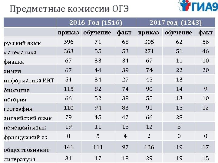 Предметные комиссии ОГЭ 2016 Год (1516) 2017 год (1243) приказ обучение факт русский язык