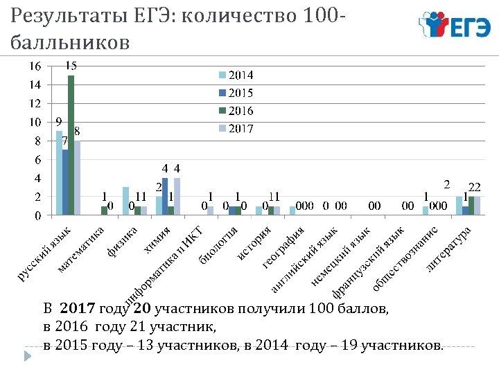 Результаты ЕГЭ: количество 100 балльников В 2017 году 20 участников получили 100 баллов, в