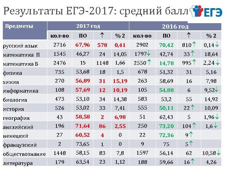 Результаты ЕГЭ-2017: средний балл Предметы 2017 год 2016 год кол-во ПО % 2 русский
