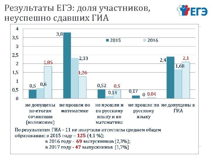 Результаты ЕГЭ: доля участников, неуспешно сдавших ГИА