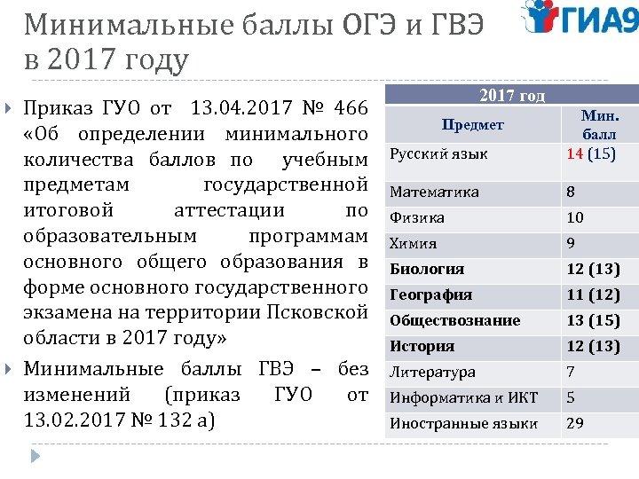 Минимальные баллы ОГЭ и ГВЭ в 2017 году Приказ ГУО от 13. 04. 2017