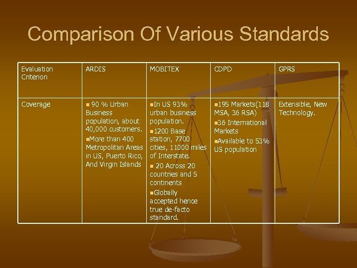 Comparison Of Various Standards Evaluation Criterion ARDIS MOBITEX CDPD GPRS Coverage n 90 %