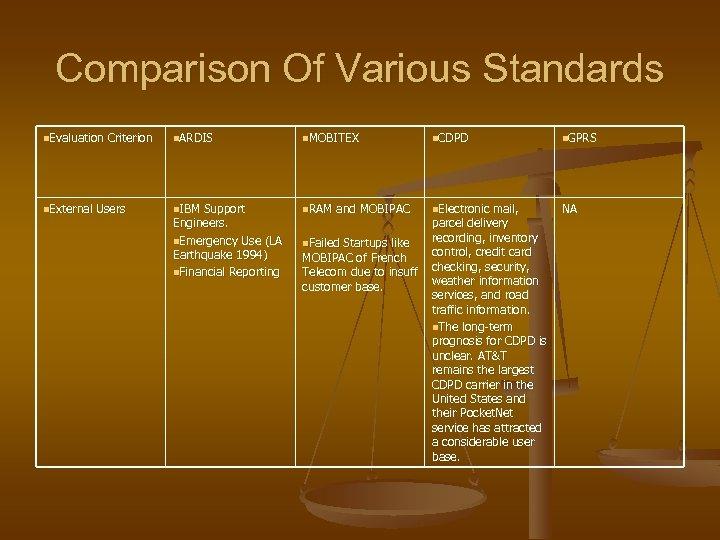 Comparison Of Various Standards n. Evaluation Criterion n. ARDIS n. MOBITEX n. CDPD n.