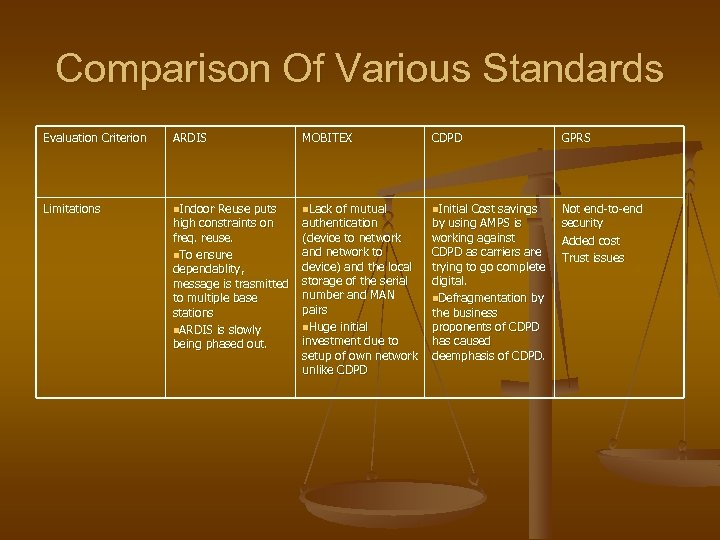 Comparison Of Various Standards Evaluation Criterion ARDIS MOBITEX CDPD GPRS Limitations n. Indoor Reuse
