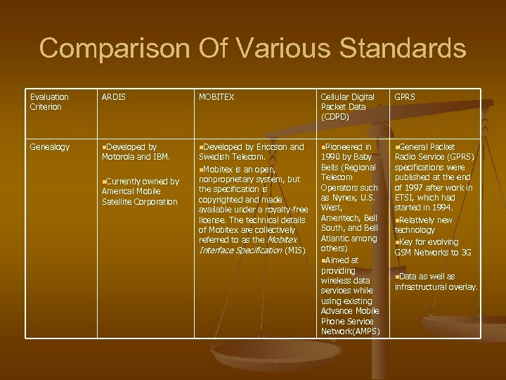 Comparison Of Various Standards Evaluation Criterion ARDIS MOBITEX Cellular Digital Packet Data (CDPD) GPRS