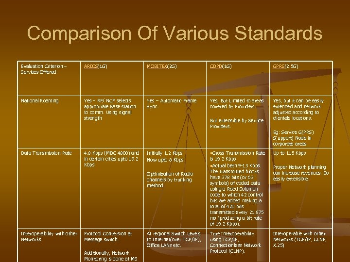 Comparison Of Various Standards Evaluation Criterion – Services Offered ARDIS(1 G) MOBITEX(2 G) CDPD(1