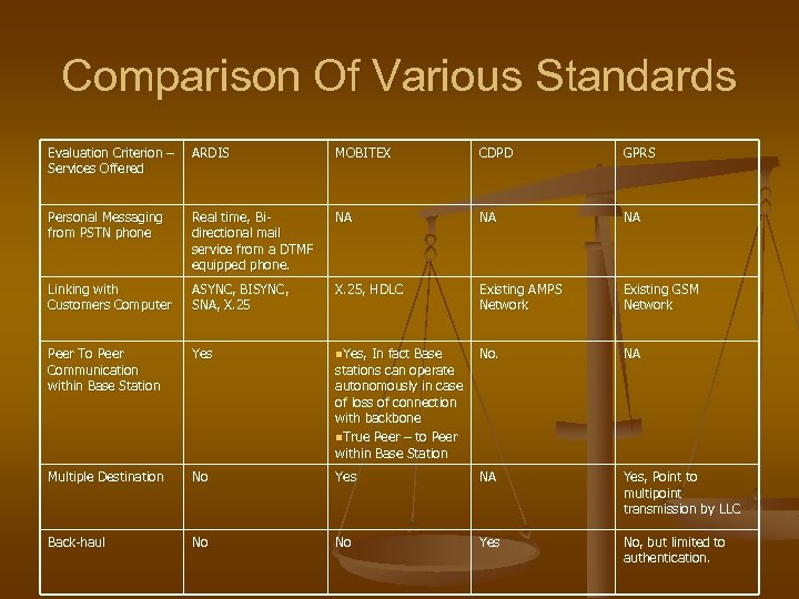 Comparison Of Various Standards Evaluation Criterion – ARDIS Services Offered MOBITEX CDPD GPRS Personal