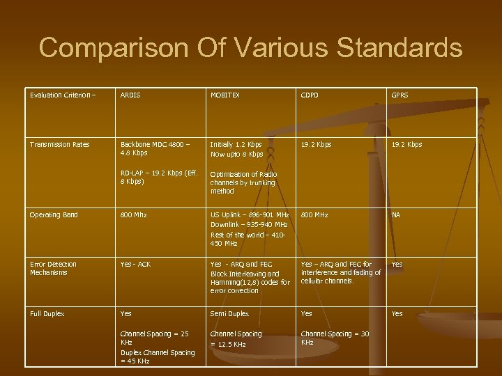 Comparison Of Various Standards Evaluation Criterion – ARDIS MOBITEX CDPD GPRS Transmission Rates Backbone